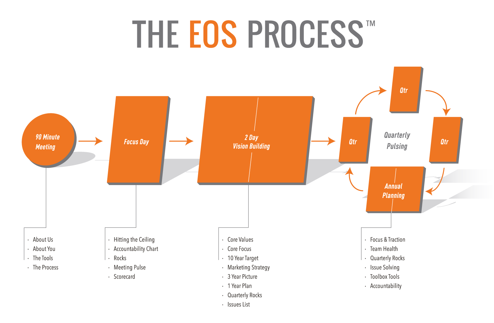 An image showing the EOS Process that 2Elate use